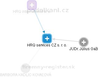 HRQ services CZ s. r. o. - náhled vizuálního zobrazení vztahů obchodního rejstříku
