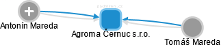 Agroma Černuc s.r.o. - náhled vizuálního zobrazení vztahů obchodního rejstříku