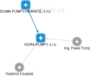 NORA PUMPY, s.r.o. - náhled vizuálního zobrazení vztahů obchodního rejstříku