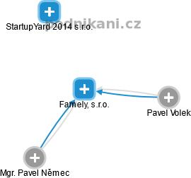 Famely, s.r.o. - náhled vizuálního zobrazení vztahů obchodního rejstříku