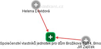 Společenství vlastníků jednotek pro dům Brožíkova 52/14, Brno - náhled vizuálního zobrazení vztahů obchodního rejstříku