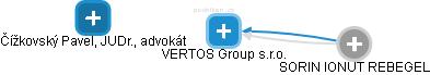VERTOS Group s.r.o. - náhled vizuálního zobrazení vztahů obchodního rejstříku