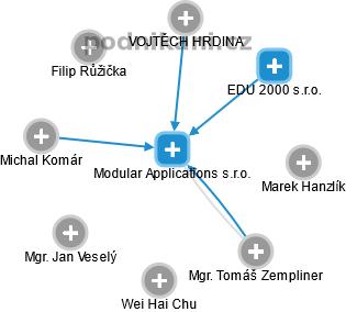 Modular Applications s.r.o. - náhled vizuálního zobrazení vztahů obchodního rejstříku