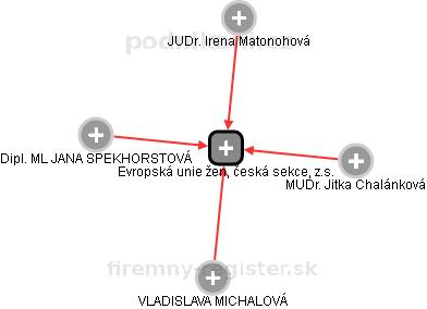 Evropská unie žen, česká sekce, z.s. - náhled vizuálního zobrazení vztahů obchodního rejstříku