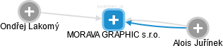 MORAVA GRAPHIC s.r.o. - náhled vizuálního zobrazení vztahů obchodního rejstříku