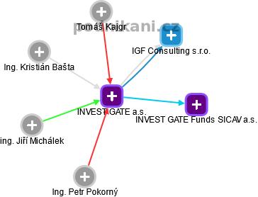 INVEST GATE a.s. - náhled vizuálního zobrazení vztahů obchodního rejstříku