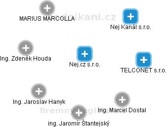 Nej.cz s.r.o. - náhled vizuálního zobrazení vztahů obchodního rejstříku