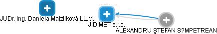 JIDIMET s.r.o. - obrázek vizuálního zobrazení vztahů obchodního rejstříku
