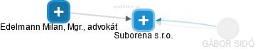Suborena s.r.o. - obrázek vizuálního zobrazení vztahů obchodního rejstříku