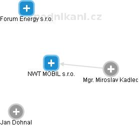 NWT MOBIL s.r.o. - náhled vizuálního zobrazení vztahů obchodního rejstříku