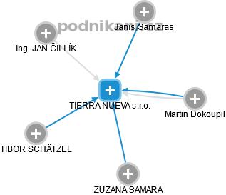 TIERRA NUEVA s.r.o. - náhled vizuálního zobrazení vztahů obchodního rejstříku