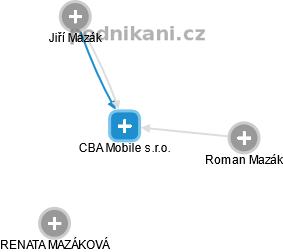 CBA Mobile s.r.o. - náhled vizuálního zobrazení vztahů obchodního rejstříku