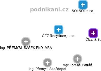 ČEZ Recyklace, s.r.o. - náhled vizuálního zobrazení vztahů obchodního rejstříku