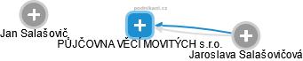 PŮJČOVNA VĚCÍ MOVITÝCH s.r.o. - náhled vizuálního zobrazení vztahů obchodního rejstříku