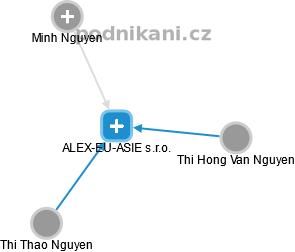 ALEX-EU-ASIE s.r.o. - náhled vizuálního zobrazení vztahů obchodního rejstříku