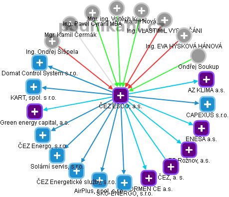 ČEZ ESCO, a.s. - náhled vizuálního zobrazení vztahů obchodního rejstříku