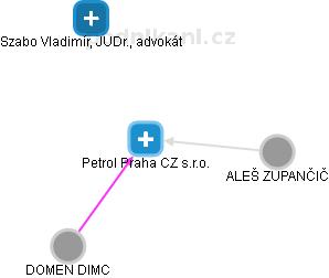 Petrol Praha CZ s.r.o. - náhled vizuálního zobrazení vztahů obchodního rejstříku
