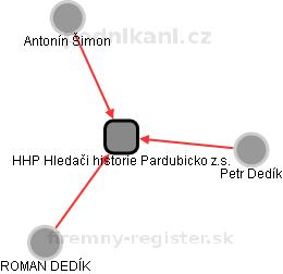 HHP Hledači historie Pardubicko z.s. - obrázek vizuálního zobrazení vztahů obchodního rejstříku