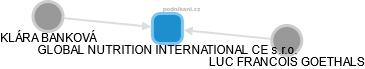 GLOBAL NUTRITION INTERNATIONAL CE s.r.o. - náhled vizuálního zobrazení vztahů obchodního rejstříku