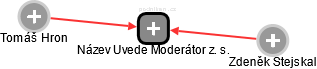 Název Uvede Moderátor z. s. - náhled vizuálního zobrazení vztahů obchodního rejstříku