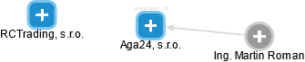 Aga24, s.r.o. - náhled vizuálního zobrazení vztahů obchodního rejstříku