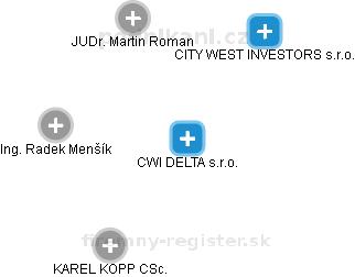 CWI DELTA s.r.o. - náhled vizuálního zobrazení vztahů obchodního rejstříku
