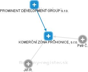 KOMERČNÍ ZÓNA PRŮHONICE, s.r.o. - náhled vizuálního zobrazení vztahů obchodního rejstříku