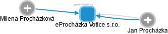 eProcházka Votice s.r.o. - náhled vizuálního zobrazení vztahů obchodního rejstříku