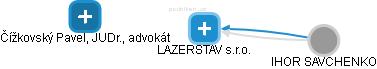 LAZERSTAV s.r.o. - náhled vizuálního zobrazení vztahů obchodního rejstříku