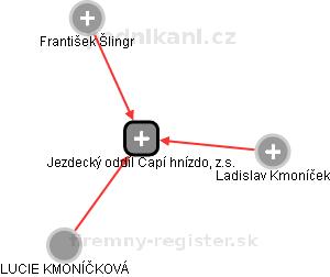 Jezdecký oddíl Čapí hnízdo, z.s. - náhled vizuálního zobrazení vztahů obchodního rejstříku
