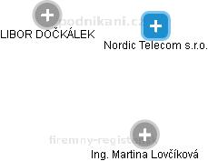 Nordic Telecom s.r.o. - náhled vizuálního zobrazení vztahů obchodního rejstříku