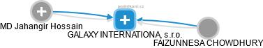 GALAXY INTERNATIONAL, s.r.o. - náhled vizuálního zobrazení vztahů obchodního rejstříku