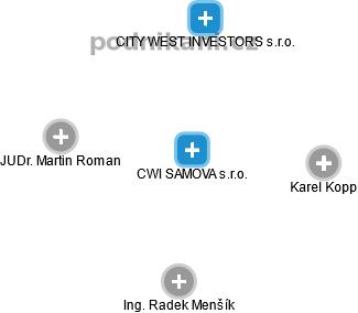CWI SAMOVA s.r.o. - náhled vizuálního zobrazení vztahů obchodního rejstříku