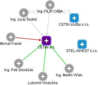 Česká telekomunikační infrastruktura a.s. - náhled vizuálního zobrazení vztahů obchodního rejstříku