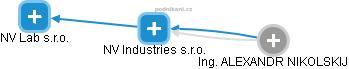 NV Industries s.r.o. - náhled vizuálního zobrazení vztahů obchodního rejstříku