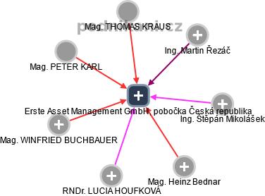 Erste Asset Management GmbH, pobočka Česká republika - náhled vizuálního zobrazení vztahů obchodního rejstříku
