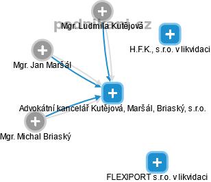 Advokátní kancelář Kutějová, Maršál, Briaský, s.r.o. - náhled vizuálního zobrazení vztahů obchodního rejstříku