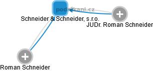 Schneider & Schneider, s.r.o. - náhled vizuálního zobrazení vztahů obchodního rejstříku