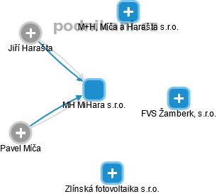 MH MiHara s.r.o. - náhled vizuálního zobrazení vztahů obchodního rejstříku