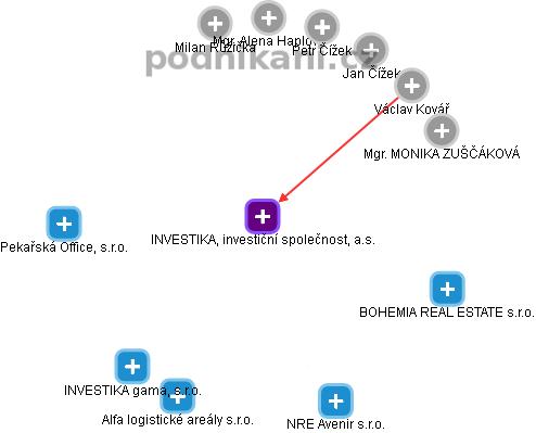 INVESTIKA, investiční společnost, a.s. - náhled vizuálního zobrazení vztahů obchodního rejstříku