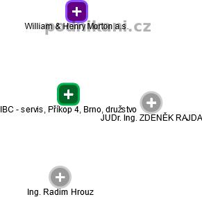 IBC - servis, Příkop 4, Brno, družstvo - náhled vizuálního zobrazení vztahů obchodního rejstříku