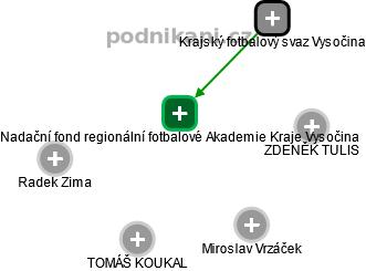 Nadační fond regionální fotbalové Akademie Kraje Vysočina - náhled vizuálního zobrazení vztahů obchodního rejstříku