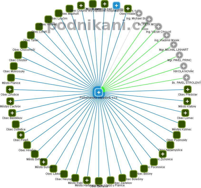 Pošumavská odpadová, s.r.o. - náhled vizuálního zobrazení vztahů obchodního rejstříku