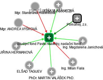 Studijní fond Pavla Hlavinky, nadační fond - náhled vizuálního zobrazení vztahů obchodního rejstříku