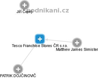 Tesco Franchise Stores ČR s.r.o. - náhled vizuálního zobrazení vztahů obchodního rejstříku