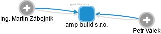 amp build s.r.o. - náhled vizuálního zobrazení vztahů obchodního rejstříku
