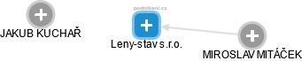 Leny-stav s.r.o. - náhled vizuálního zobrazení vztahů obchodního rejstříku