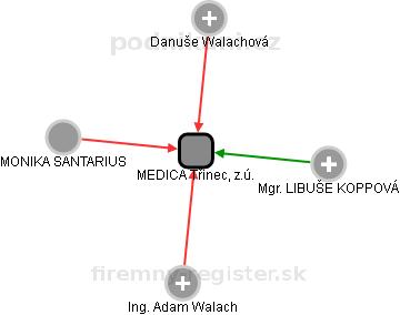 MEDICA Třinec, z.ú. - náhled vizuálního zobrazení vztahů obchodního rejstříku