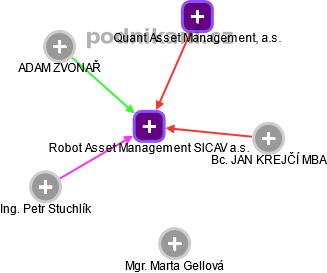 Robot Asset Management SICAV a.s. - náhled vizuálního zobrazení vztahů obchodního rejstříku