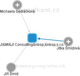 JI&MI&JI Consulting s.r.o. - náhled vizuálního zobrazení vztahů obchodního rejstříku